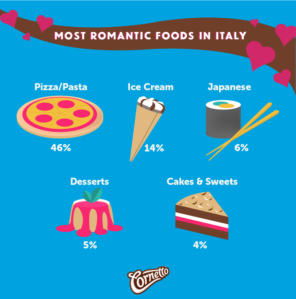 Italy Romantic Foods (New Identity).png