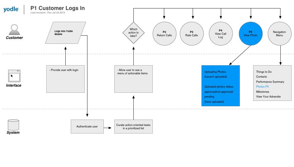 P1 Customer Logs In.jpg