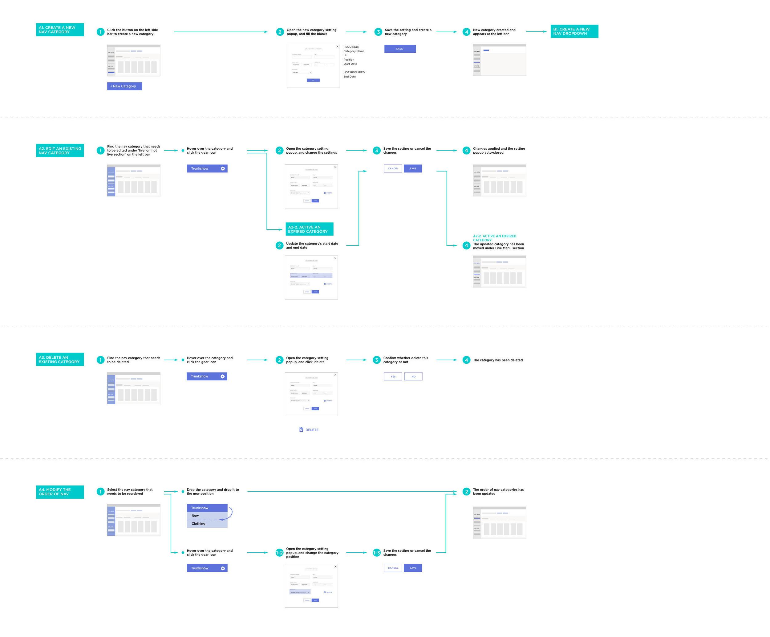 Category Flow.jpg