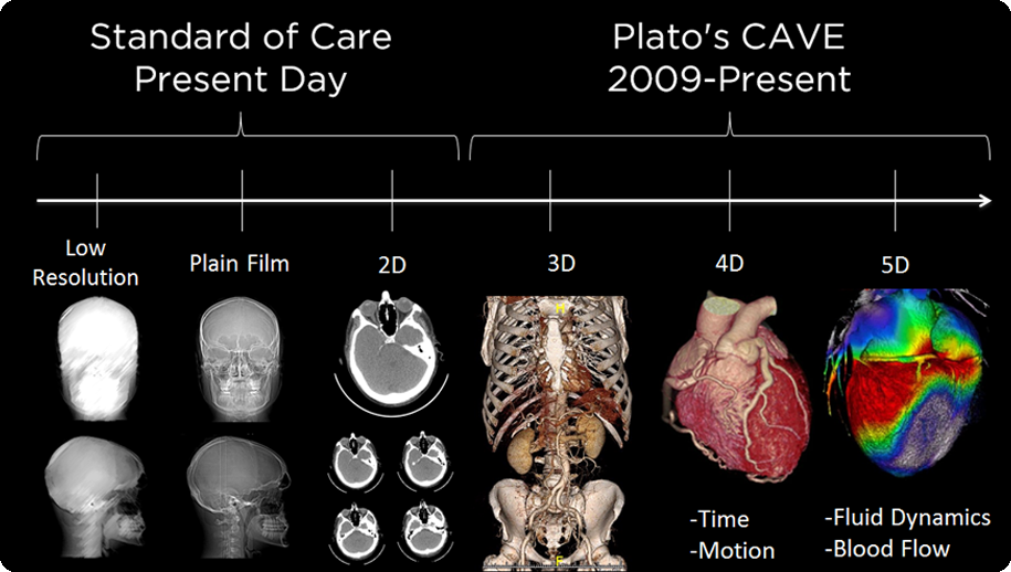 Plato's CAVE - Comupterized Augmented Virtualization Environment