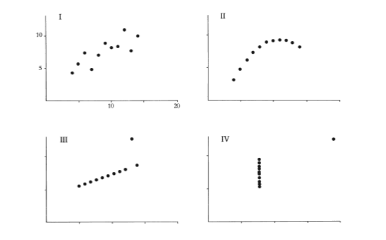 Graphical Practices: Page 14 of Edward Tufte '   The Visual Display of Quantitative Information   '