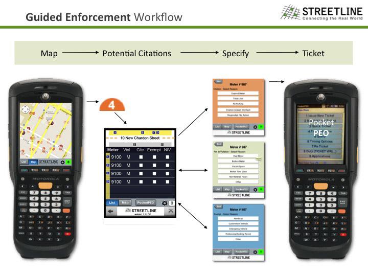 Interface work flow / Information architecture