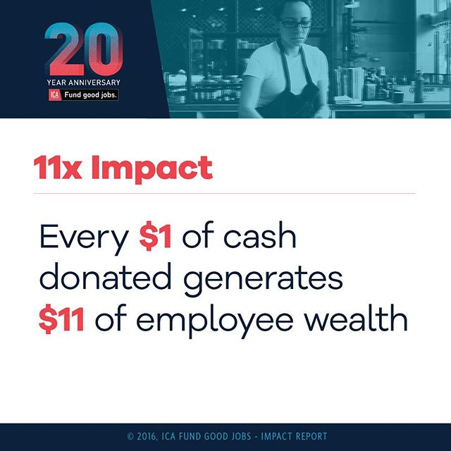 Our impact ROI is 11. What does that mean? It means that every dollar you donate to #icafundgoodjobs returns $11 of employee wealth paid by our companies. // #joinus and let's create #goodjobs together. // #ca13proud #entrepreneurs #jobs #smallbusiness #oakland #entrepreneurship