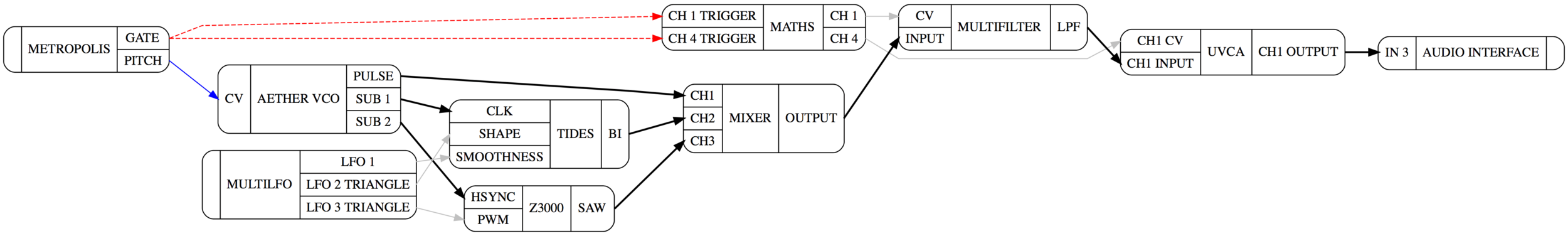 Example of a signal Flow chart generated using the Patchbook parser and the GraphViz Online Editor.