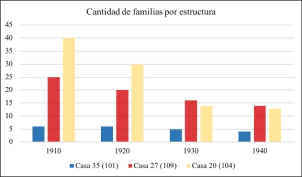 Tabla 1 : Cantidad de familias en cada una de las estructuras de estudio según registradas en de los censos de 1910, 1920, 1930 y 1940.