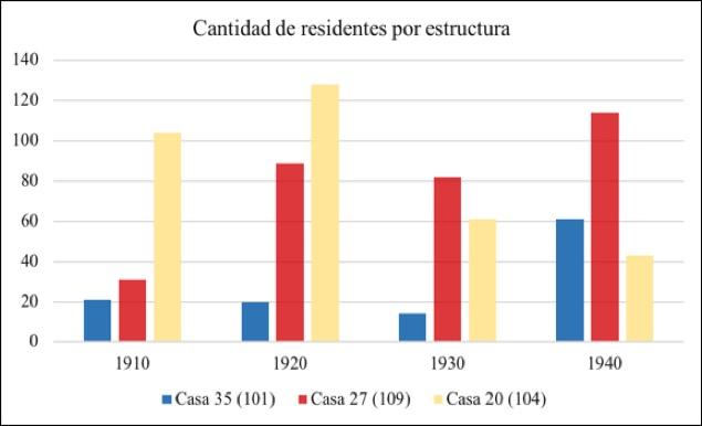 Tabla 2 : Cantidad de residentes en cada una de las estructuras de estudio según registrados en de los censos de 1910, 1920, 1930 y 1940.