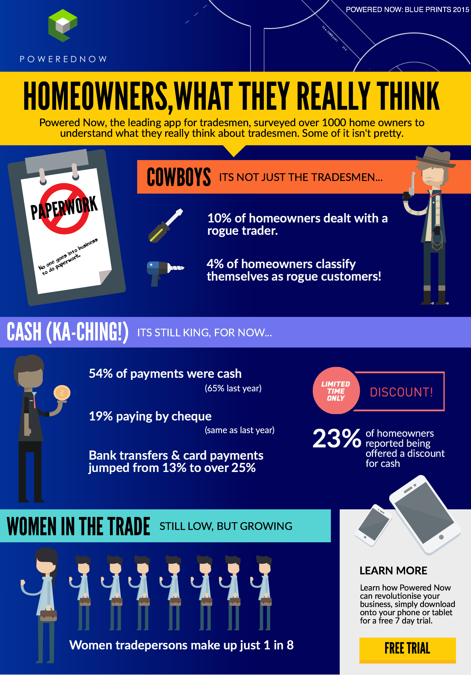 Survey Infographic, click for larger version