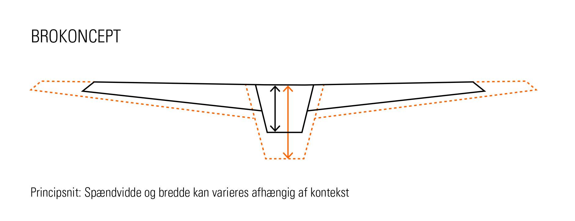 bro_koncept_diagrammer_principsnit.jpg