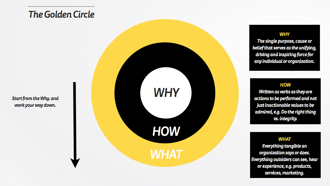 Golden Circle Ford >> Start With Why And The Golden Circle Mattyford