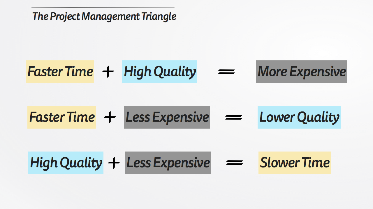 The Project Management Triangle Scenarios.