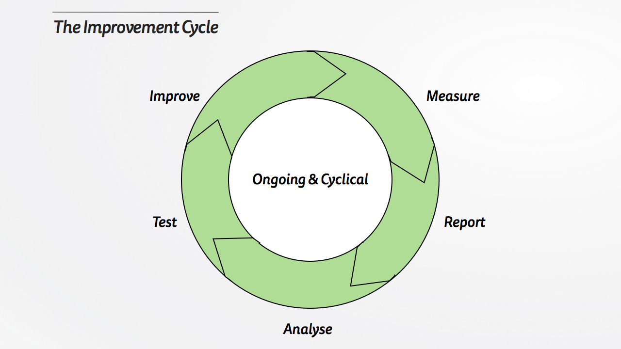 The Improvement Cycle