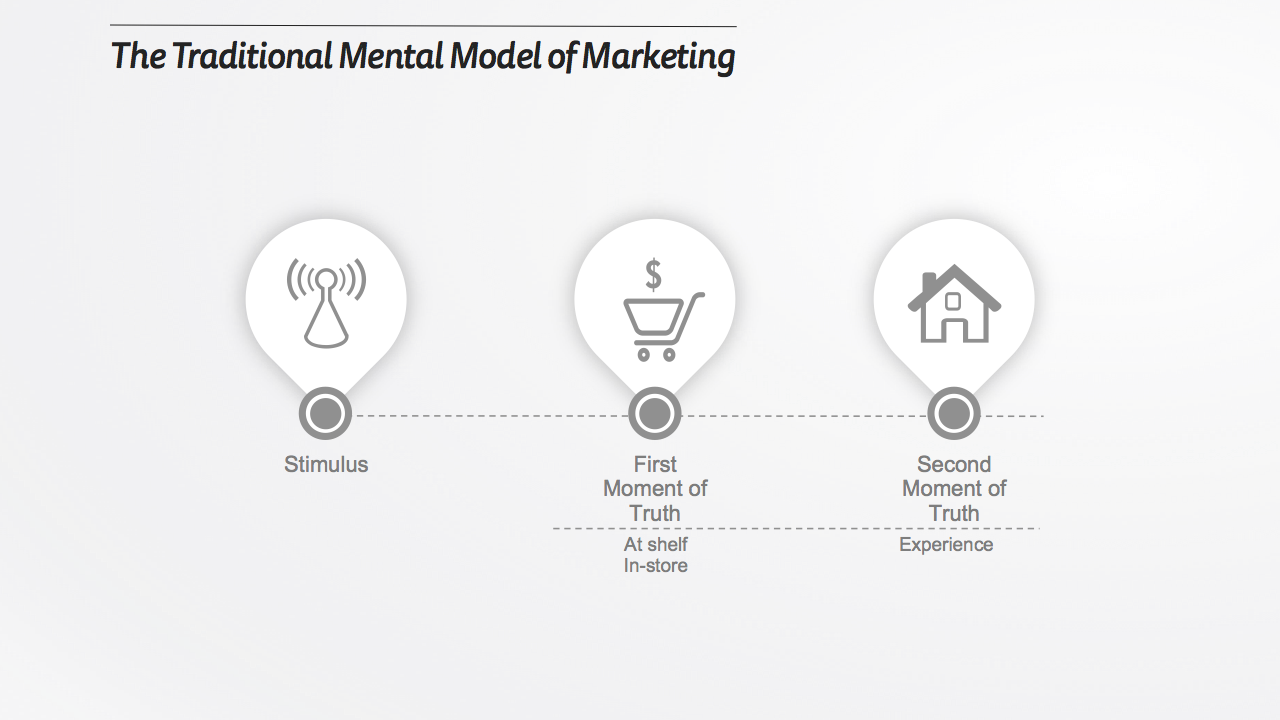 The Traditional Mental Model of Marketing.