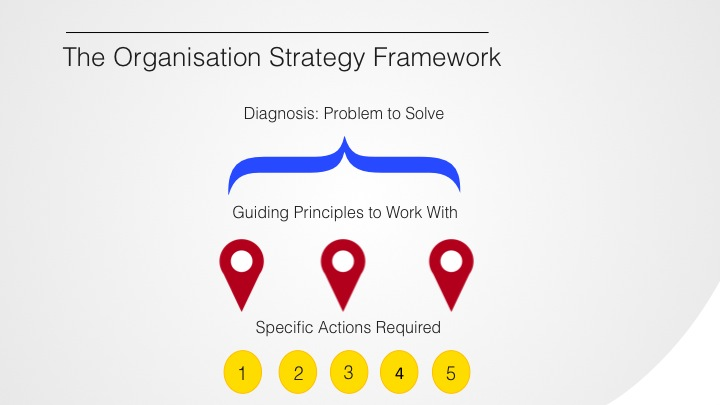The Organisational Strategy Framework