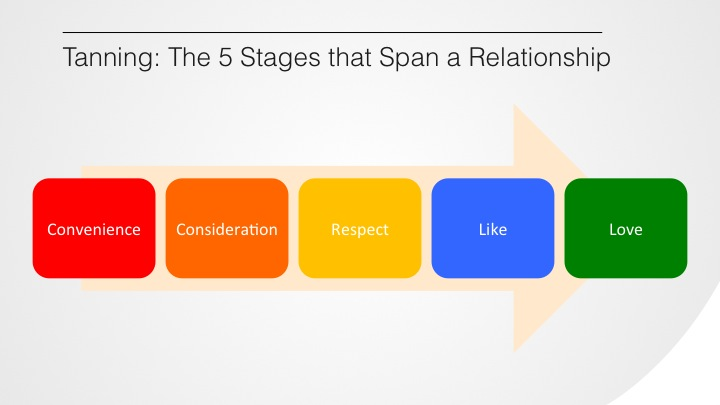 The 5 Stages that Span a Relationship.
