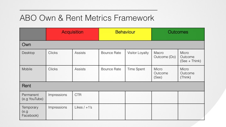 Rented Acquisition Metrics