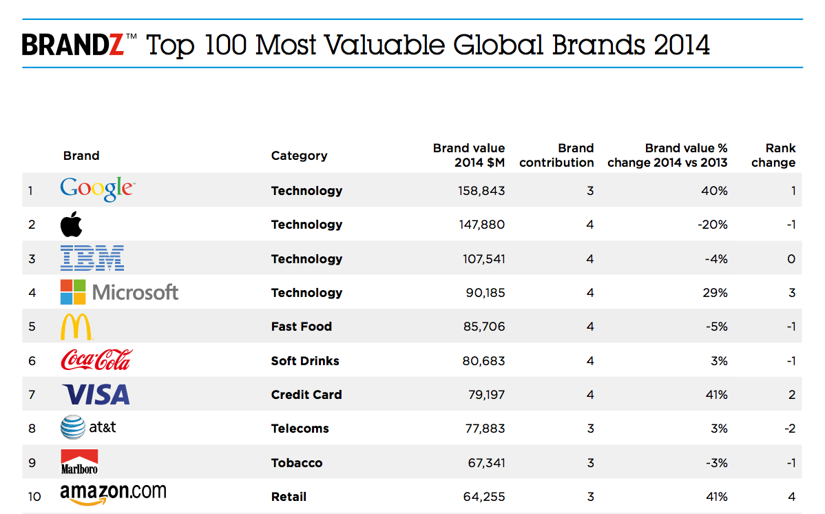 BRANDZ Top 100 Most Valuable Brands 2014