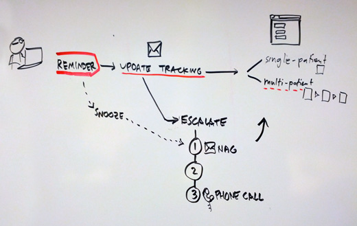 GV User Story Example
