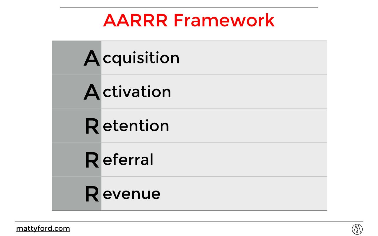 The AARRR Framework.