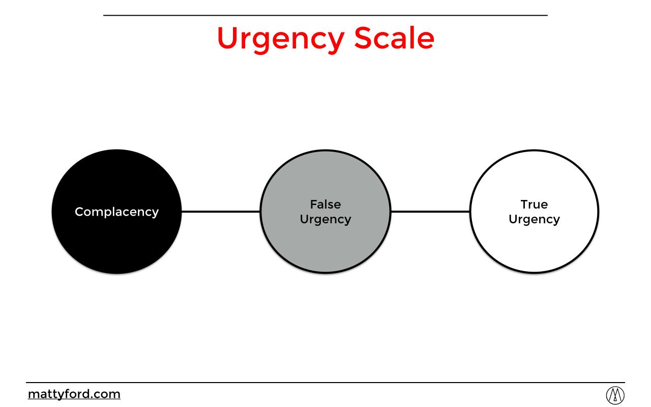 Kotter Urgency Scale