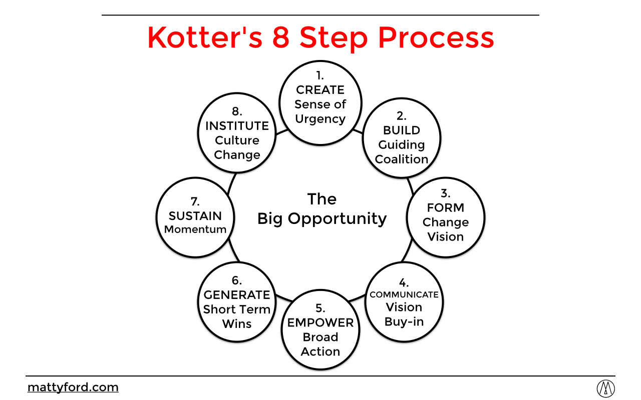 Kotter's 8 Step Process for Change