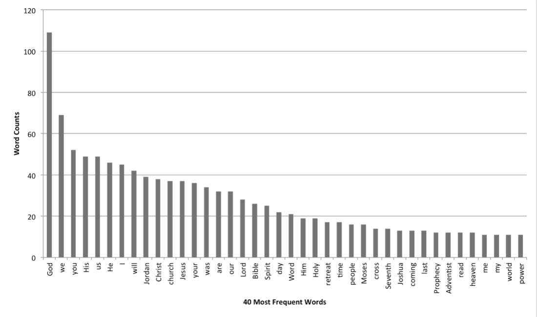 Figure 1. Word frequency for the 40 most frequent words in Elder Wilson's speech