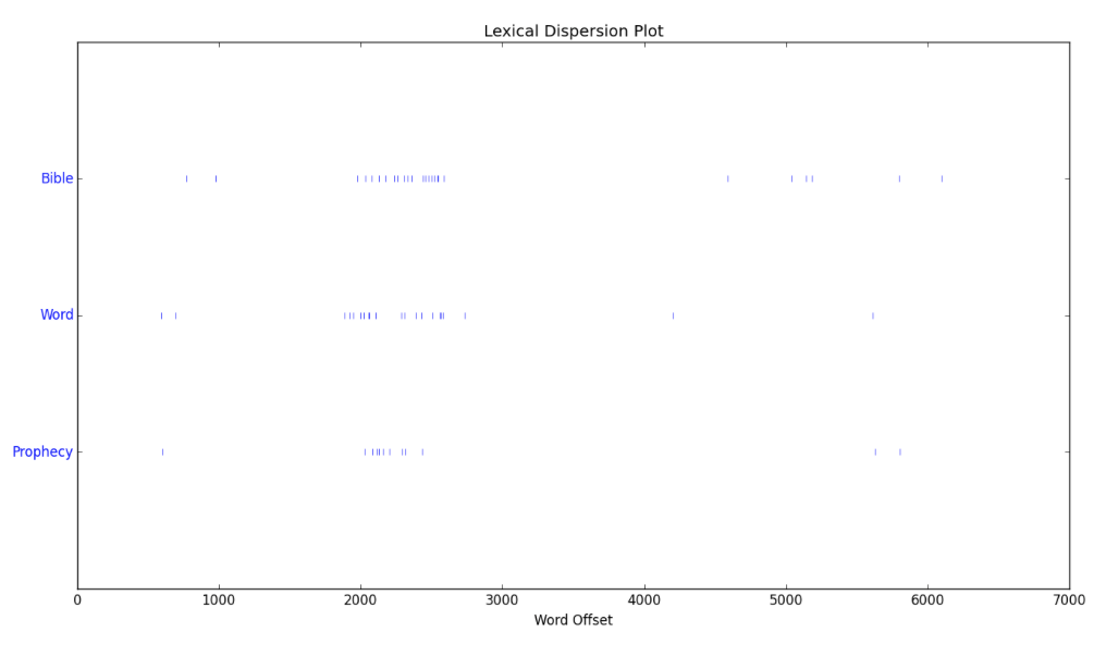 """Figure 6. Lexical dispersion plot for the words """"Bible"""", """"Word"""", and """"Prophecy"""" in Elder Wilson's speech."""
