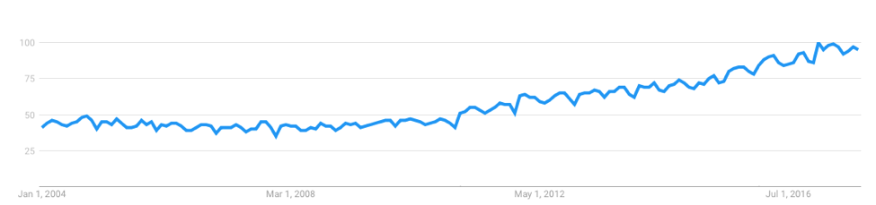 """Figure 1. Searches for """"anxiety"""" in the US from 2004 until now"""