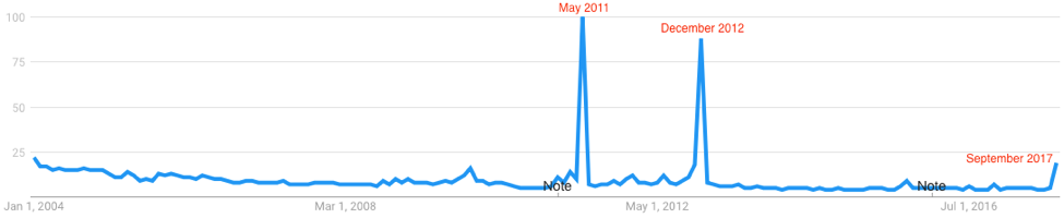 """Figure 3. Searches for """"end of the world"""" in the US from 2004 until now. The """"Note"""" labels indicate milestones in which Google improved data processing in trends analysis"""