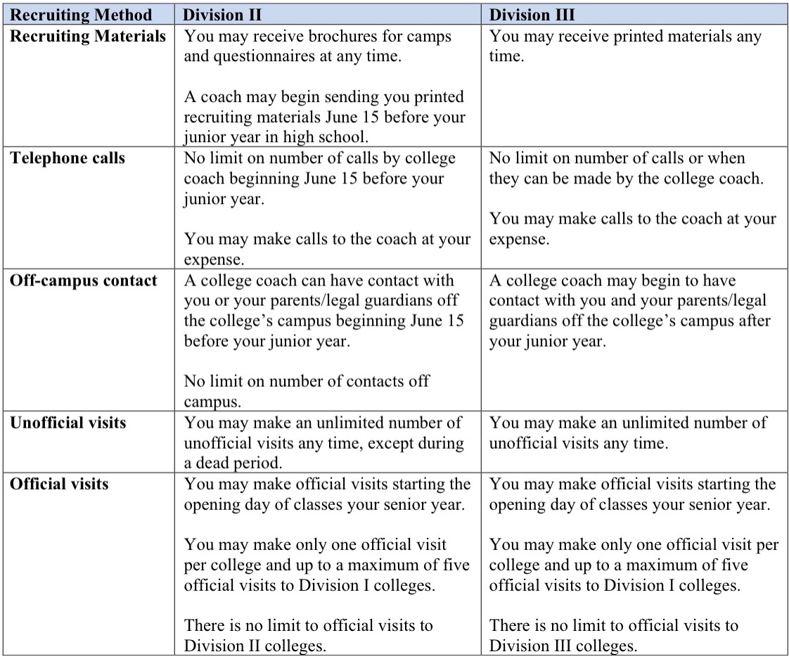 Recruiting Rules Summary for Soccer - Division II&III.jpg