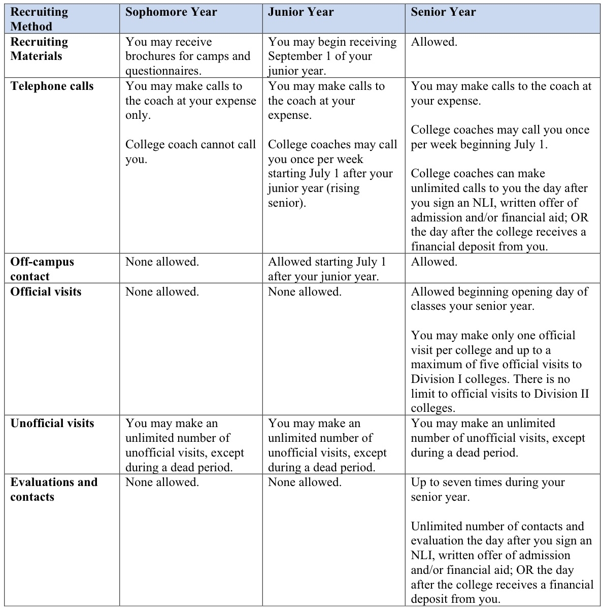 Recruiting Rules Summary for Soccer - Division I.jpg