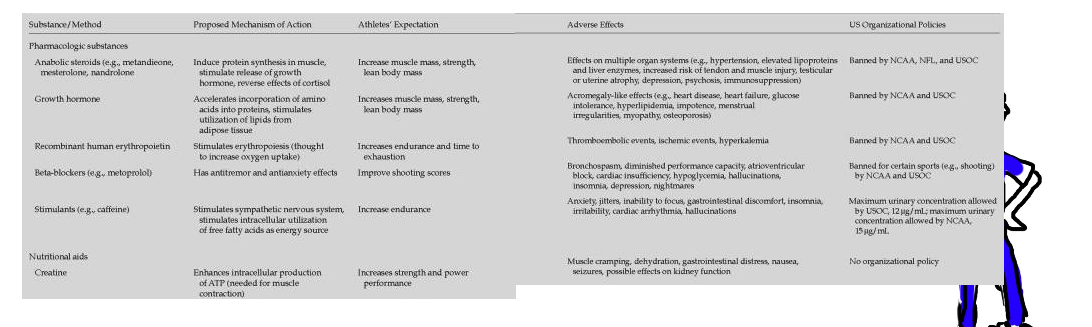 list of performing enhancing drugs PEDs and their effects and side effects