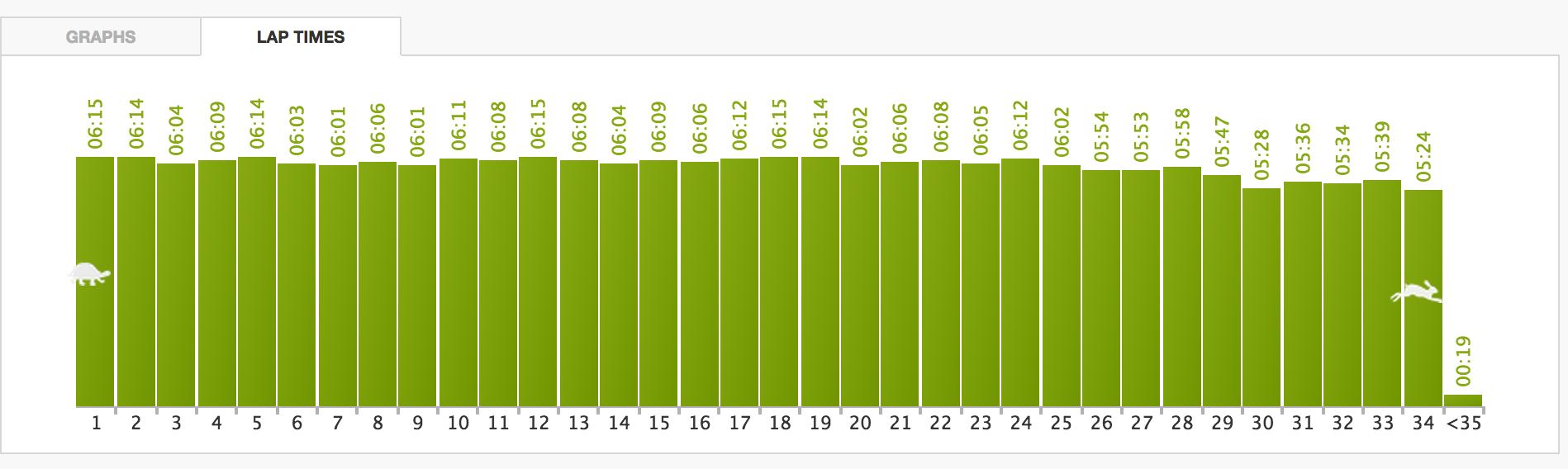Spesielt fornøyd med avslutninga: siste 6 km med temposkifte