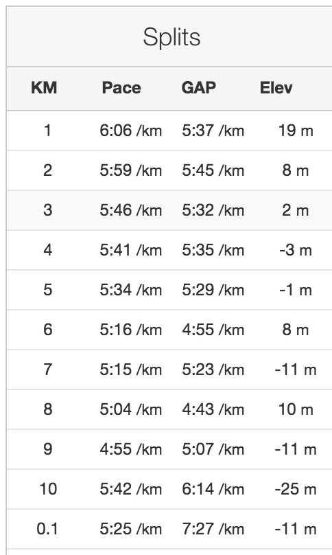 kilometerutvikling på den progressive 10 km på fredag. Siste km er med tung handlepose;-)