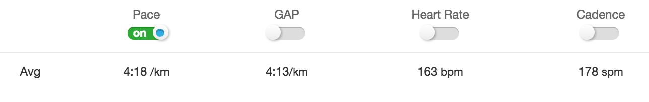 Klokka mi målte løypa til 4.87 km