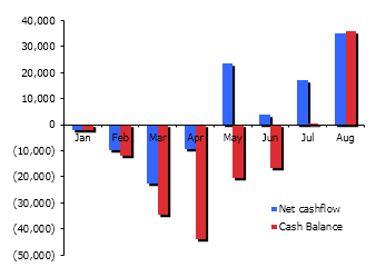 CashFlow chart