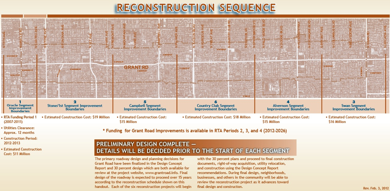 Grant Road Improvement Project Construction Sequence - The project is currently in Segment Two