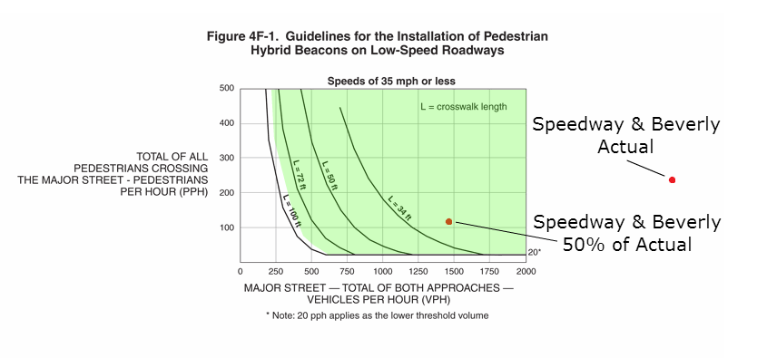 Values located in the green dictate installation of a HAWK or other signalized crosswalk