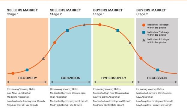 Real Estate cycle.jpg