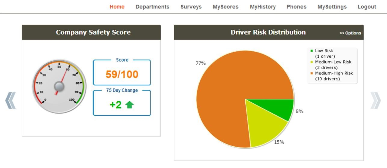 View Risk Profiles Across Departments