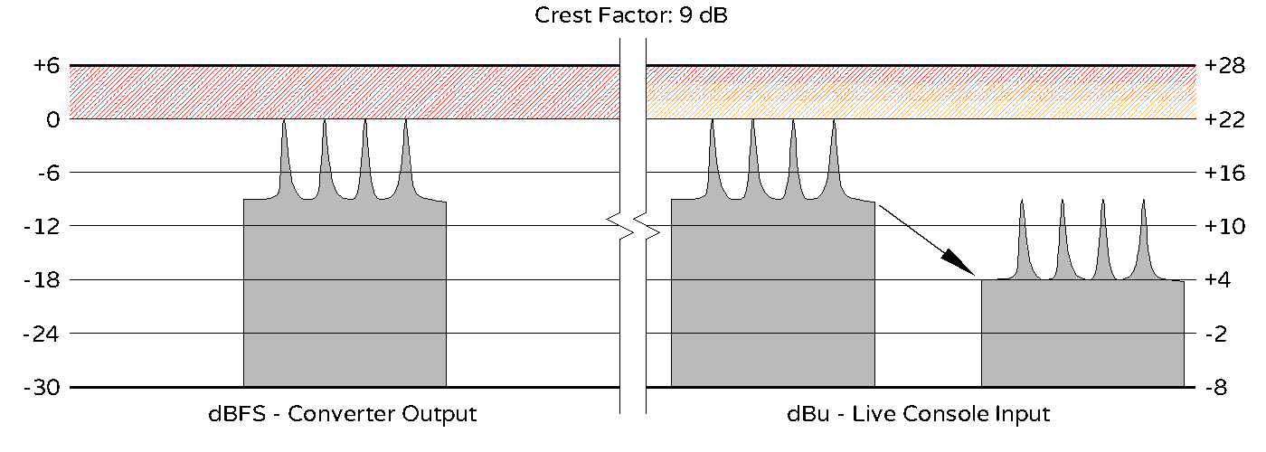 Crest Factor - 9 dB - HR - Cropped.png