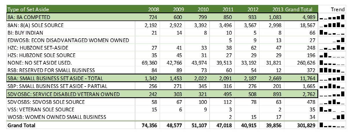 usaspending,gov, award data from 2008-2013