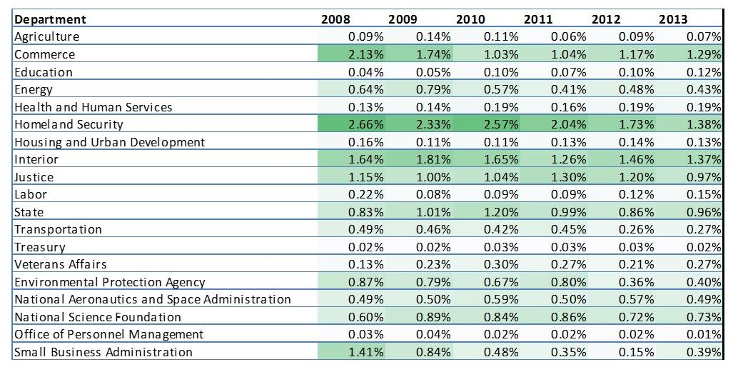 Percent of budget in management consulting contracts