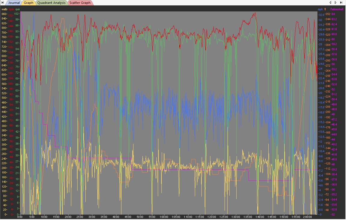 A power file from a steady flat endurance ride. As you can see, there are always some dips because of stop signs, red lights, traffic and technical descents but overall the power is steady, with less than 10% coasting.