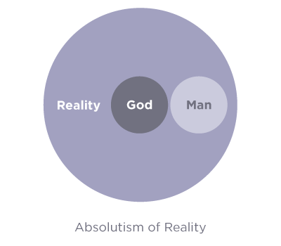 absolutism-of-reality