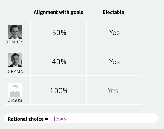 rational-choice-is-jesus