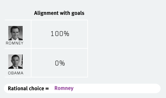 rational-choice-is-romney