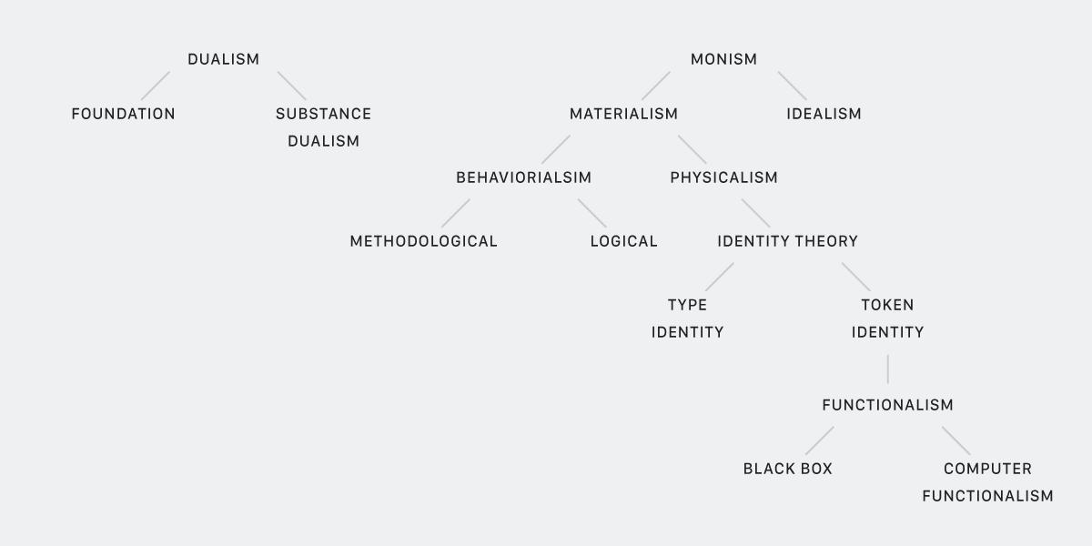 Philosophy-of-mind-diagram.png