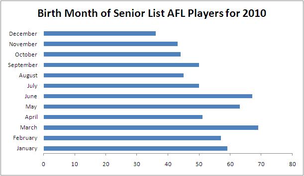 2010 - Seniors List Birth Month.png