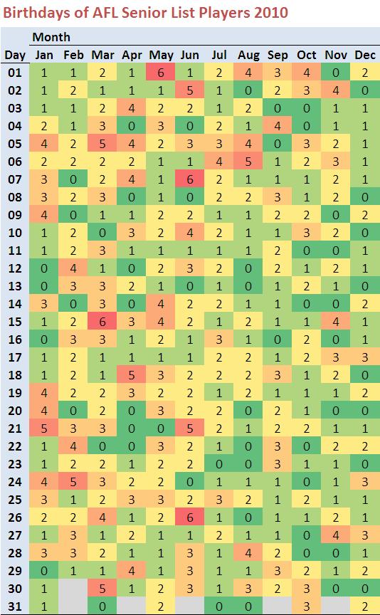 2010 - Seniors List Birthdays.png