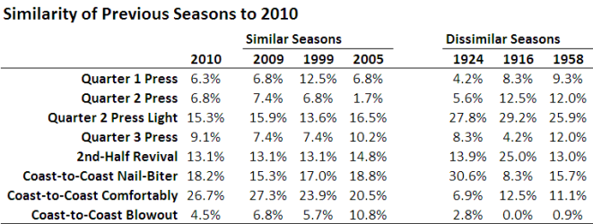 2010 - Seasons Similar to 2010.png